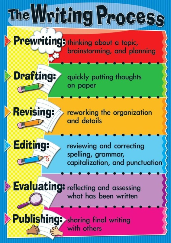 1. explain the writing process when composing essay